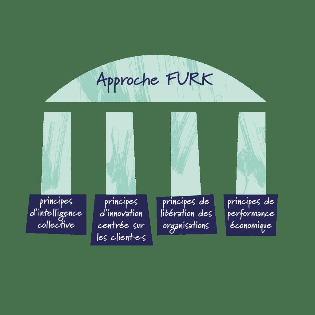 Approche Furk - bonnes pratiques en entreprise