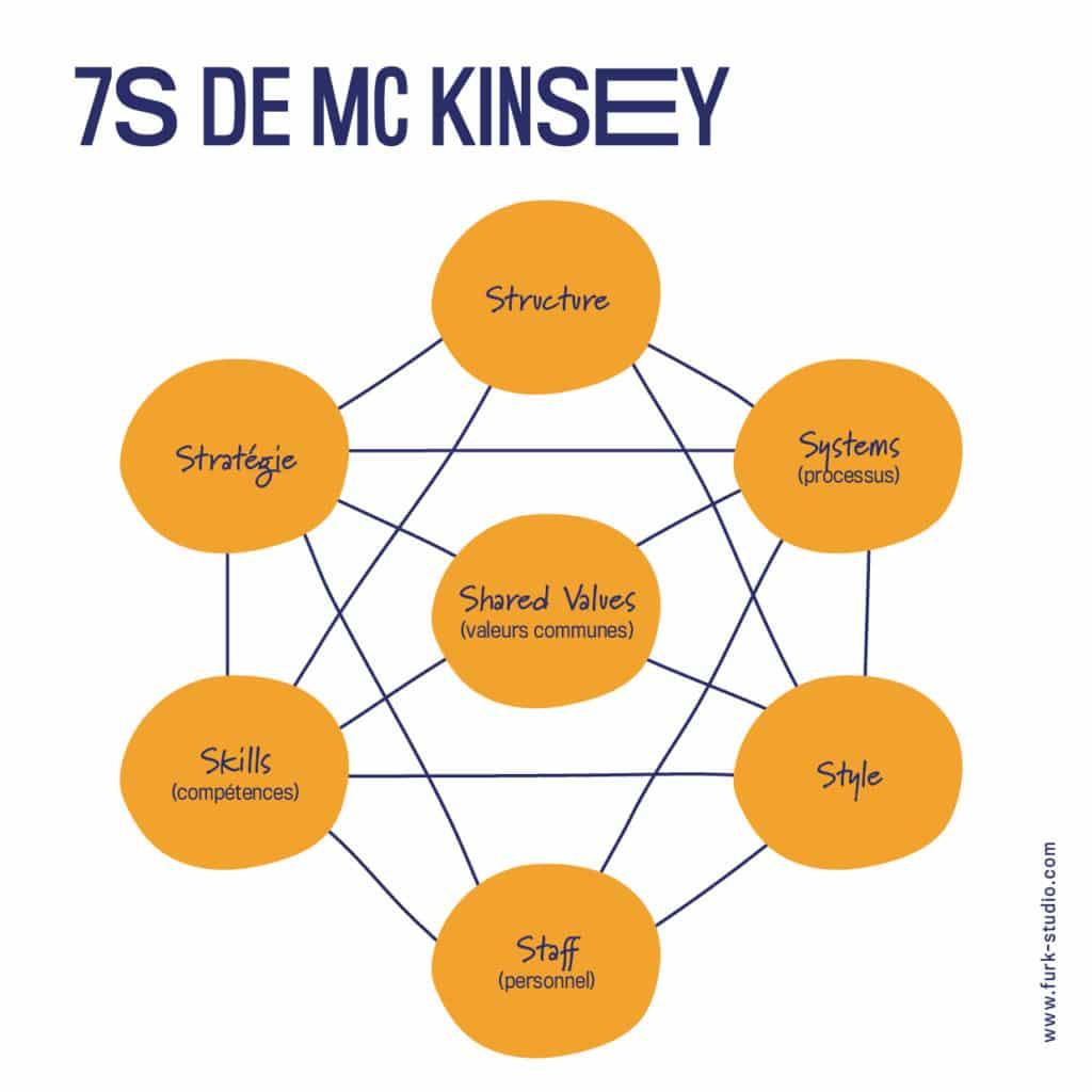 7S de Mc kinsey